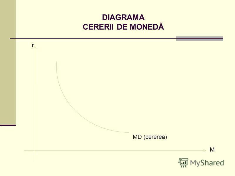 DIAGRAMA CERERII DE MONEDĂ r M MD (cererea)