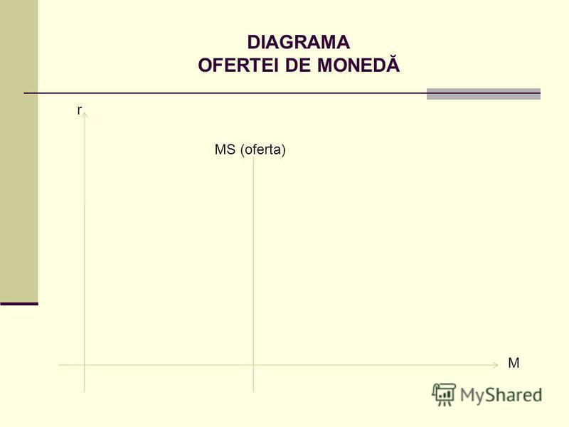 DIAGRAMA OFERTEI DE MONEDĂ r M MS (oferta)