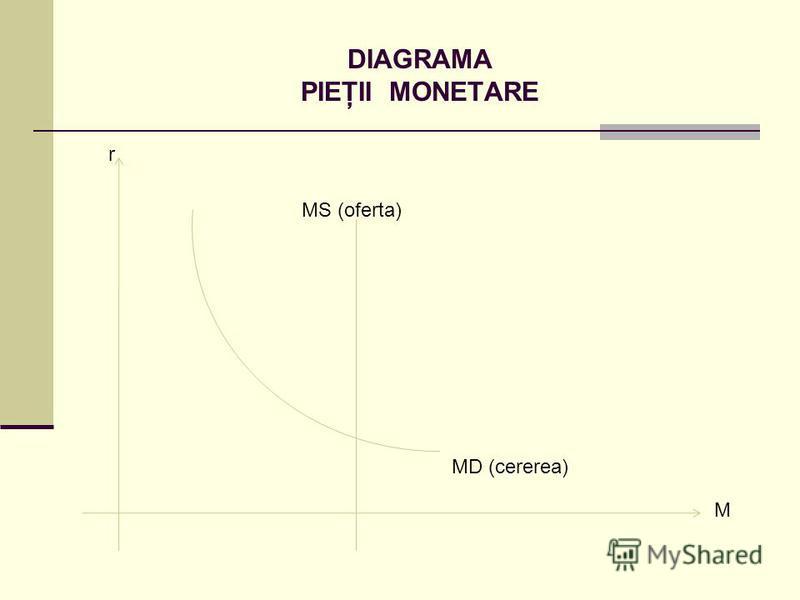 DIAGRAMA PIEŢII MONETARE r M MD (cererea) MS (oferta)