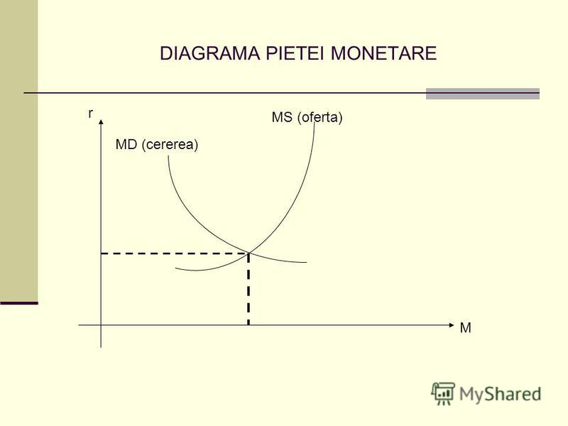 DIAGRAMA PIETEI MONETARE M MS (oferta) MD (cererea) r