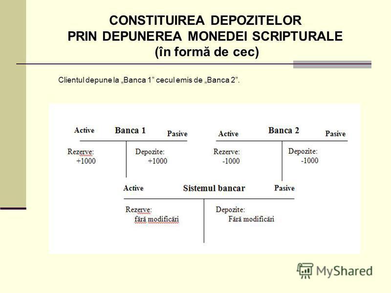 CONSTITUIREA DEPOZITELOR PRIN DEPUNEREA MONEDEI SCRIPTURALE (în formă de cec) Clientul depune la Banca 1 cecul emis de Banca 2.