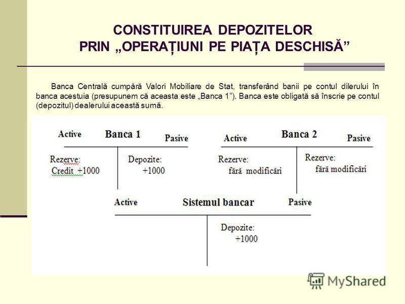 CONSTITUIREA DEPOZITELOR PRIN OPERAŢIUNI PE PIAŢA DESCHISĂ Banca Centrală cumpără Valori Mobiliare de Stat, transferând banii pe contul dilerului în banca acestuia (presupunem că aceasta este Banca 1). Banca este obligată să înscrie pe contul (depozi