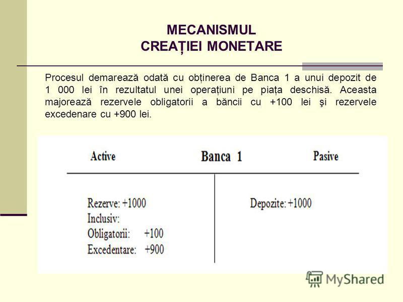 MECANISMUL CREAŢIEI MONETARE Procesul demarează odată cu obţinerea de Banca 1 a unui depozit de 1 000 lei în rezultatul unei operaţiuni pe piaţa deschisă. Aceasta majorează rezervele obligatorii a băncii cu +100 lei şi rezervele excedenare cu +900 le