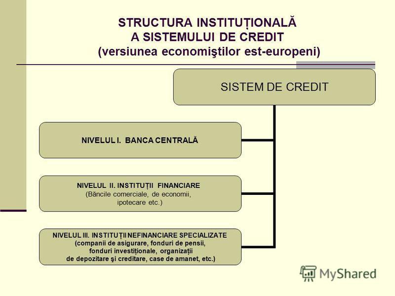 STRUCTURA INSTITUŢIONALĂ A SISTEMULUI DE CREDIT (versiunea economiştilor est-europeni) SISTEM DE CREDIT NIVELUL I. BANCA CENTRALĂ NIVELUL II. INSTITUŢII FINANCIARE (Băncile comerciale, de economii, ipotecare etc.) NIVELUL III. INSTITUŢII NEFINANCIARE