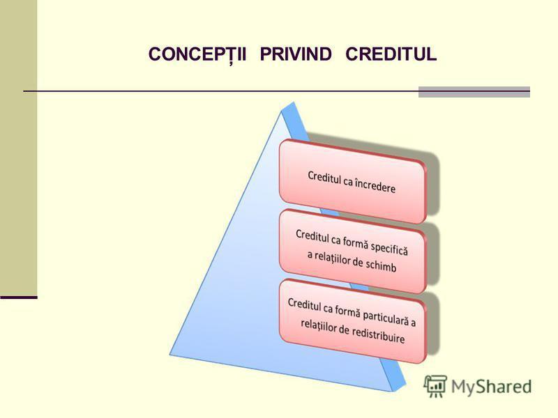 CONCEPŢII PRIVIND CREDITUL