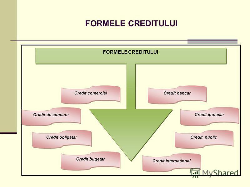FORMELE CREDITULUI Credit comercial Credit de consum Credit obligatar Credit bugetar Credit bancar Credit ipotecar Credit public Credit internaţional