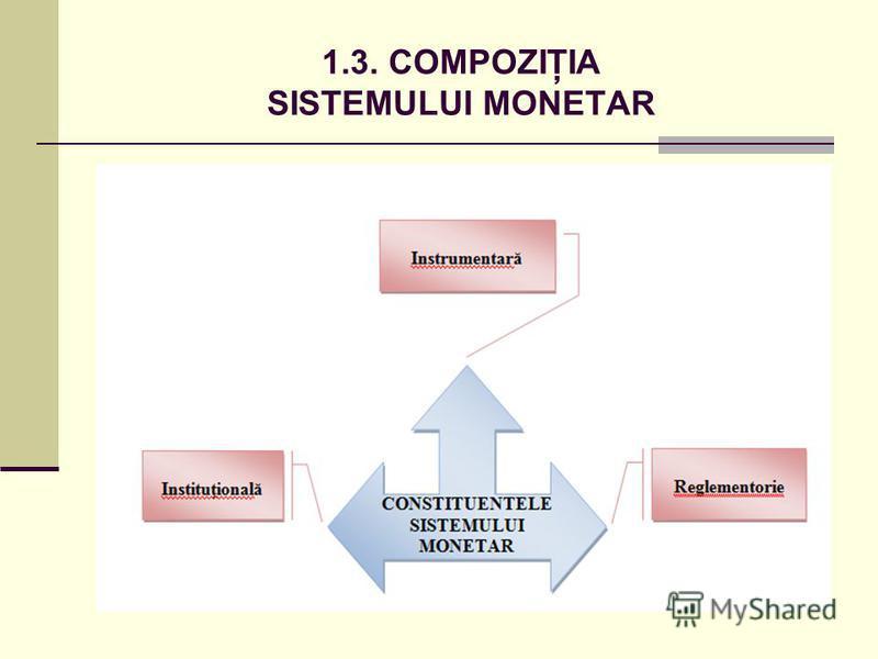 1.3. COMPOZIŢIA SISTEMULUI MONETAR