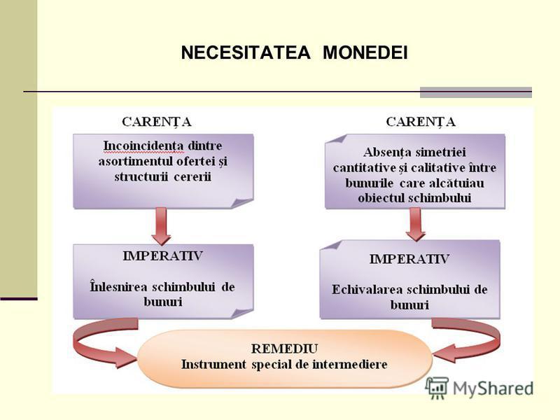 NECESITATEA MONEDEI