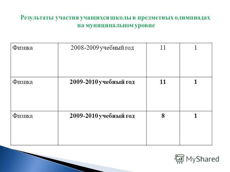 Физика 2008-2009 учебный год 111 Физика 2009-2010 учебный год 111 Физика 2009-2010 учебный год 81