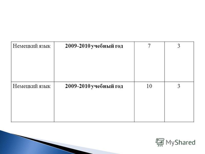 Немецкий язык 2009-2010 учебный год 73 Немецкий язык 2009-2010 учебный год 103