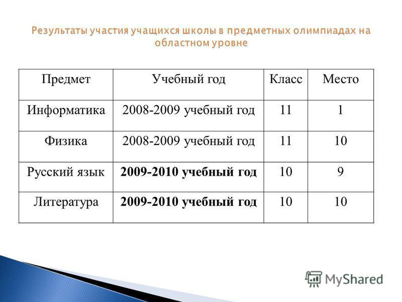 Предмет Учебный год КлассМесто Информатика 2008-2009 учебный год 111 Физика 2008-2009 учебный год 1110 Русский язык 2009-2010 учебный год 109 Литература 2009-2010 учебный год 10