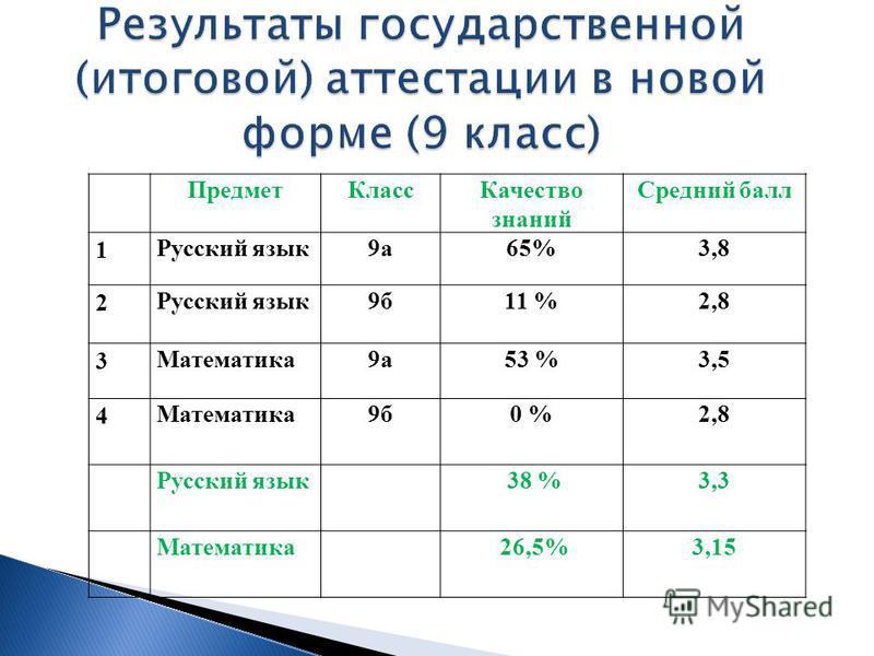 Предмет КлассКачество знаний Средний балл 1 Русский язык 9 а 65%3,8 2 Русский язык 9 б 11 %2,8 3 Математика 9 а 53 %3,5 4 Математика 9 б 0 %2,8 Русский язык 38 %3,3 Математика 26,5%3,15