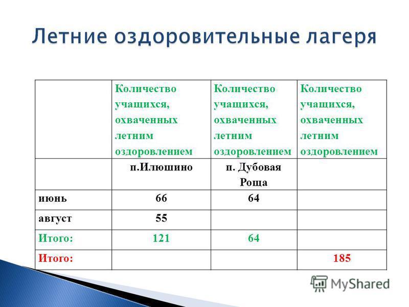 Количество учащихся, охваченных летним оздоровлением п.Илюшино п. Дубовая Роща июнь 6664 август 55 Итого:12164 Итого:185