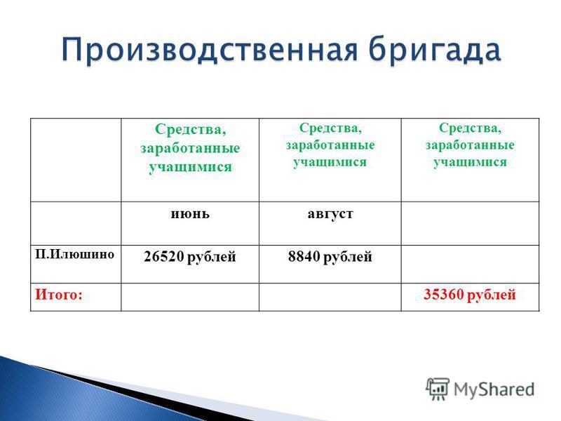 Средства, заработанные учащимися июнь август П.Илюшино 26520 рублей 8840 рублей Итого:35360 рублей
