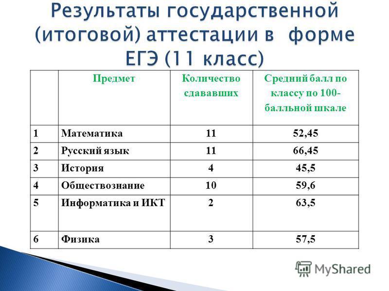 Предмет Количество сдававших Средний балл по классу по 100- балльной шкале 1Математика 1152,45 2Русский язык 1166,45 3История 445,5 4Обществознание 1059,6 5Информатика и ИКТ263,5 6Физика 357,5