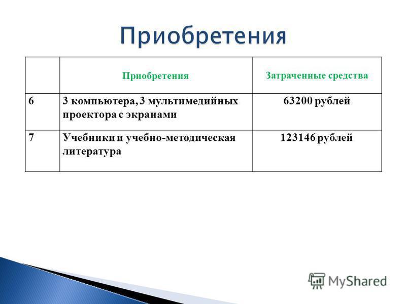 Приобретения Затраченные средства 63 компьютера, 3 мультимедийных проектора с экранами 63200 рублей 7Учебники и учебно-методическая литература 123146 рублей