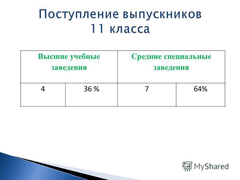 Высшие учебные заведения Средние специальные заведения 436 %764%