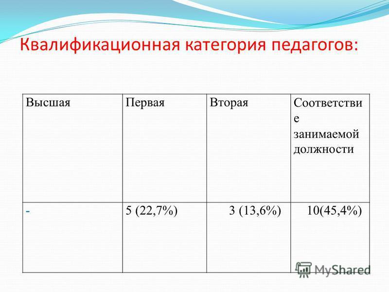 Квалификационная категория педагогов: Высшая ПерваяВторая Соответстви е занимаемой должности -5 (22,7%) 3 (13,6%) 10(45,4%)
