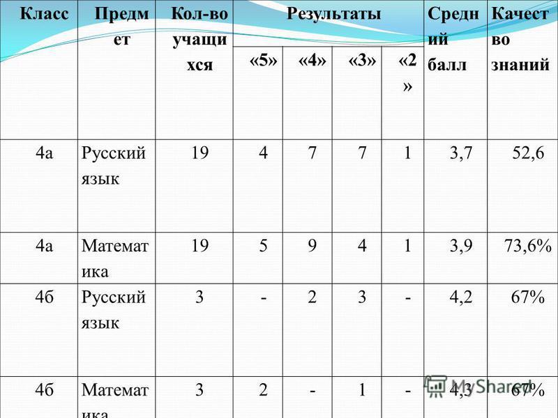 Класс Предм ет Кол-во учащи хся Результаты Средн ий балл Качест во знаний «5»«4»«3» «2 » 4 а Русский язык 1947713,752,6 4 а Математика 1959413,973,6% 4 б Русский язык 3-23-4,267% 4 б Математика 32-1-4,367%