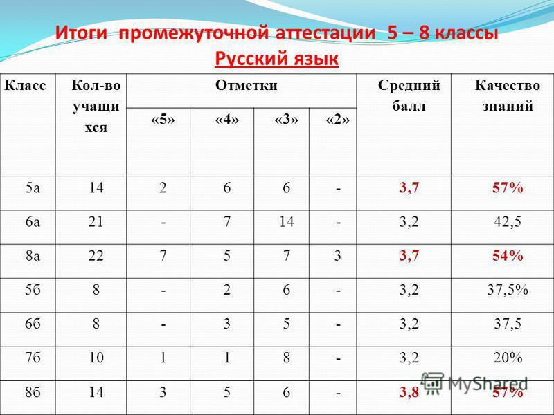 Итоги промежуточной аттестации 5 – 8 классы Русский язык Класс Кол-во учащи хся Отметки Средний балл Качество знаний «5»«4»«3»«2» 5 а 14266-3,757% 6 а 21-714-3,242,5 8 а 2275733,754% 5 б 8-26-3,237,5% 6 б 8-35-3,237,5 7 б 10118-3,220% 8 б 14356-3,857