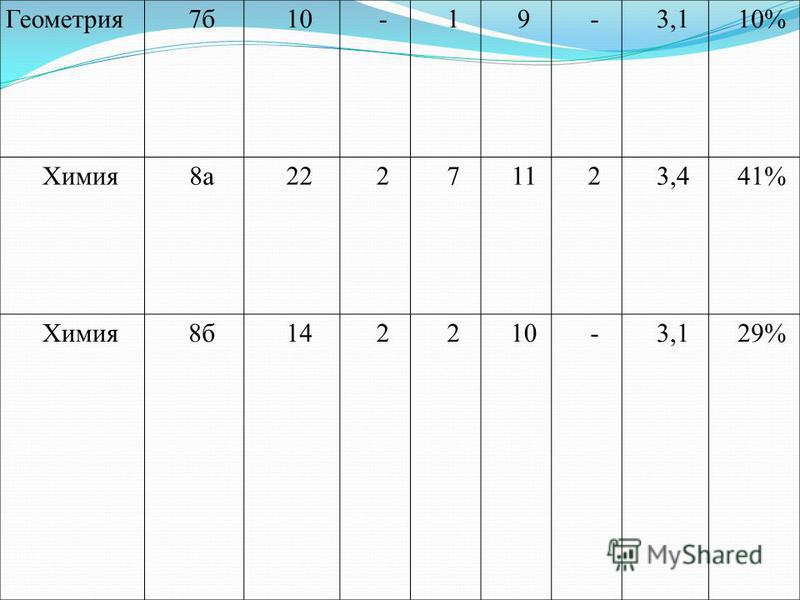 Геометрия 7 б 10-19-3,110% Химия 8 а 22271123,441% Химия 8 б 142210-3,129%