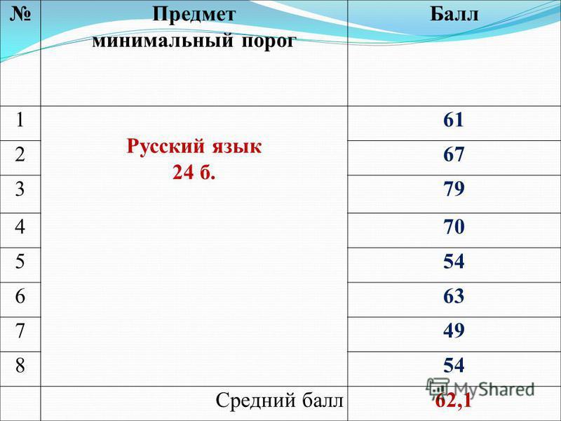 Предмет минимальный порог Балл 1 Русский язык 24 б. 61 267 379 470 554 663 749 854 Средний балл 62,1