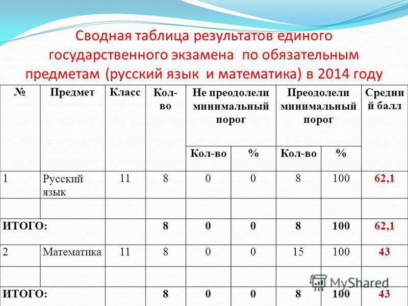 Сводная таблица результатов единого государственного экзамена по обязательным предметам (русский язык и математика) в 2014 году Предмет Класс Кол- во Не преодолели минимальный порог Преодолели минимальный порог Средни й балл Кол-во% % 1Русский язык 1