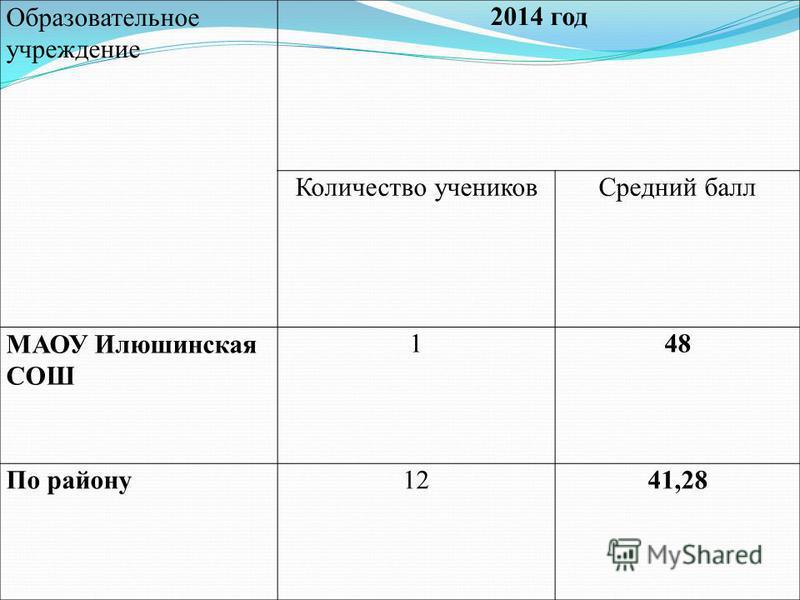Образовательное учреждение 2014 год Количество учеников Средний балл МАОУ Илюшинская СОШ 148 По району 1241,28