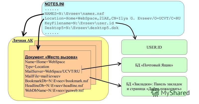 Личная АК Документ «Место вызова» Name=Home+WebSpace Type=Location MailServer=WebSpace/UCVT/RU MailFile=mail\ievseev BookmarkDb=N:\Evseev\bookmark.nsf HeadlineDb=N:\Evseev\headline.nsf WebDbName=N:\Evseev\perweb.nsf БД «Почтовый Ящик» БД «Закладки»: