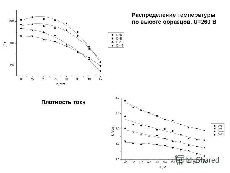 Распределение температуры по высоте образцов, U=260 В Плотность тока