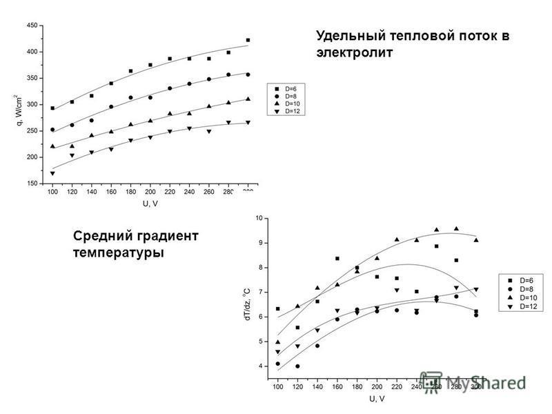 Удельный тепловой поток в электролит Средний градиент температуры