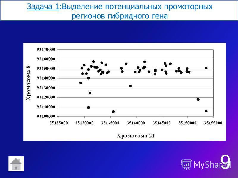 Задача 1:Выделение потенциальных промоторных регионов гибридного гена 9