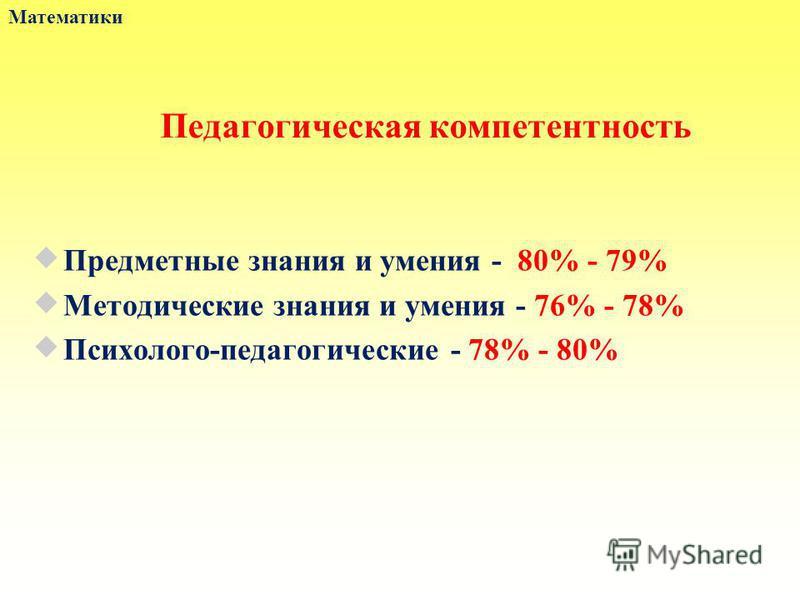 Педагогическая компетентность Предметные знания и умения - 80% - 79% Методические знания и умения - 76% - 78% Психолого-педагогические - 78% - 80% Математики