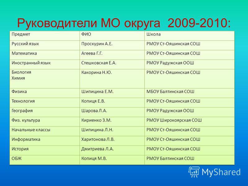 Руководители МО округа 2009-2010: