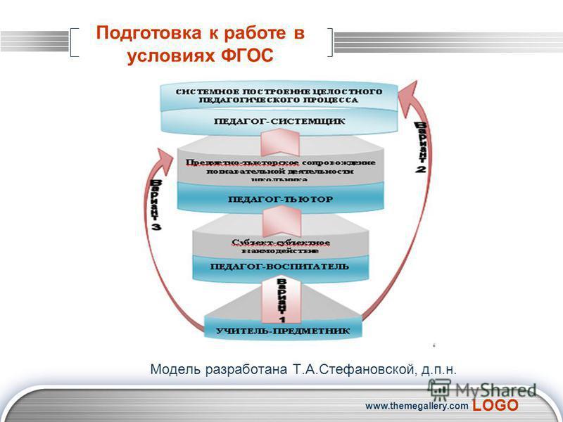 LOGO www.themegallery.com Подготовка к работе в условиях ФГОС Модель разработана Т.А.Стефановской, д.п.н.