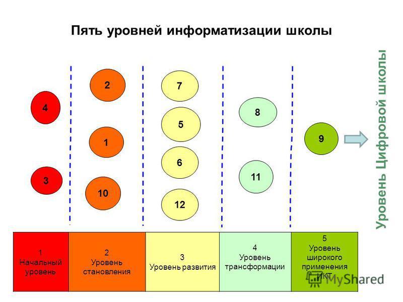 Пять уровней информатизации школы 4 3 2 1 10 7 5 6 12 8 11 9 1 Начальный уровень 2 Уровень становления 3 Уровень развития 4 Уровень трансформации 5 Уровень широкого применения ИКТ Уровень Цифровой школы