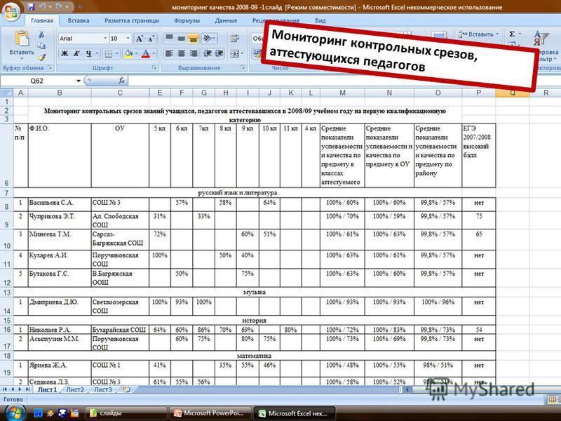Мониторинг контрольных срезов, аттестующихся педагогов