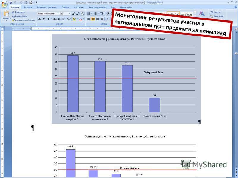 Мониторинг результатов участия в региональном туре предметных олимпиад