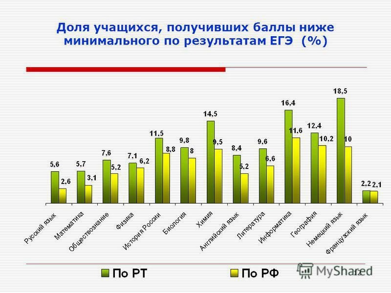 12 Доля учащихся, получивших баллы ниже минимального по результатам ЕГЭ (%)