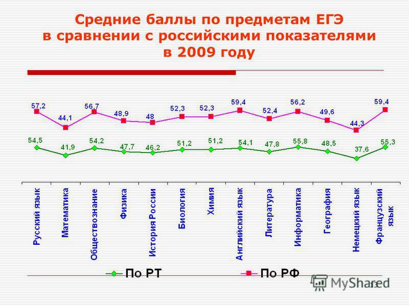 13 Средние баллы по предметам ЕГЭ в сравнении с российскими показателями в 2009 году