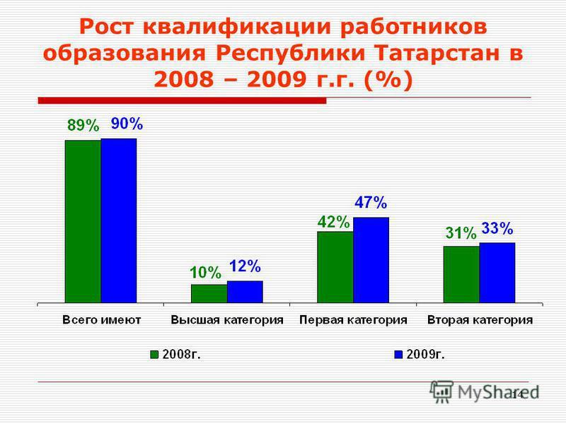 14 Рост квалификации работников образования Республики Татарстан в 2008 – 2009 г.г. (%)