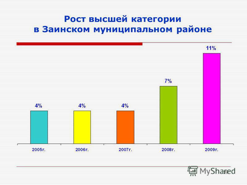 19 Рост высшей категории в Заинском муниципальном районе
