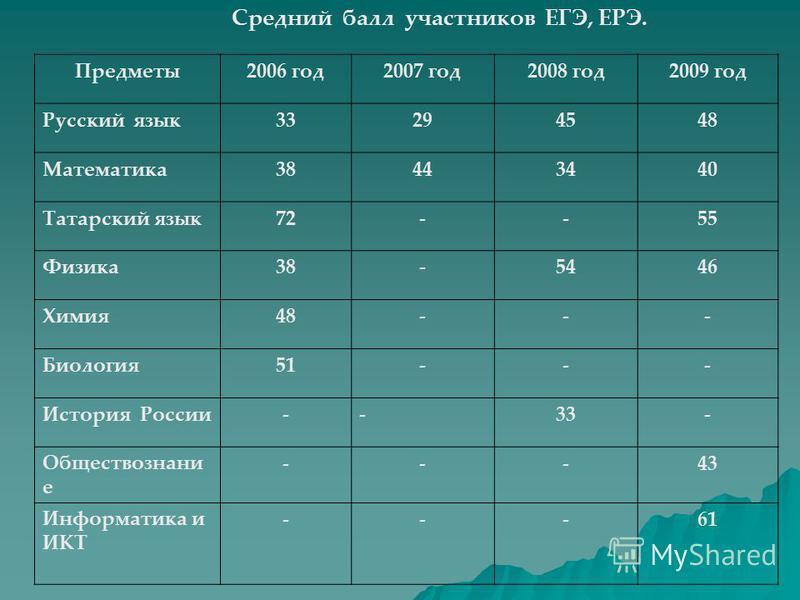 Средний балл участников ЕГЭ, ЕРЭ. Предметы 2006 год 2007 год 2008 год 2009 год Русский язык 33294548 Математика 38443440 Татарский язык 72--55 Физика 38-5446 Химия 48--- Биология 51--- История России--33- Обществознани е ---43 Информатика и ИКТ ---61