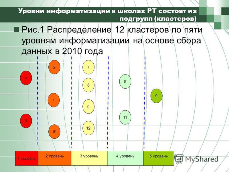 Уровни информатизации в школах РТ состоят из подгрупп (кластеров) Рис.1 Распределение 12 кластеров по пяти уровням информатизации на основе сбора данных в 2010 года 4 3 2 1 10 7 5 6 12 8 11 9 1 уровень 2 уровень 3 уровень 4 уровень 5 уровень