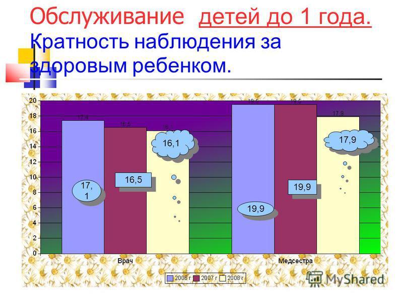 Обслуживание детей до 1 года. Кратность наблюдения за здоровым репенком. 17, 1 16,5 16,1 17,9 19,9