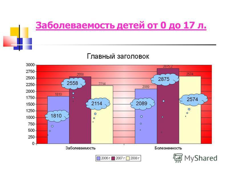 Заболеваемость детей от 0 до 17 л. 1810 2558 2114 2089 2875 2574