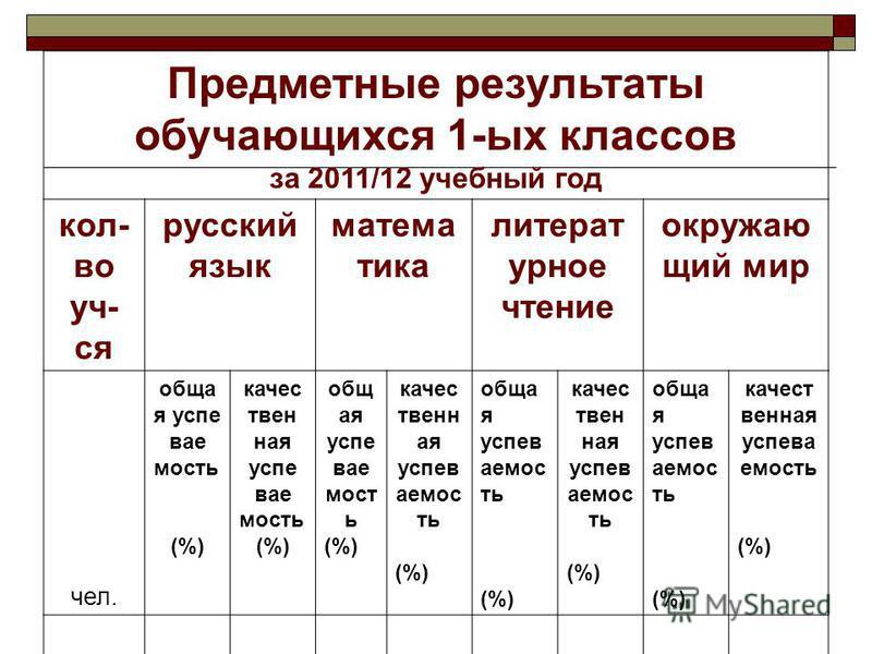 Предметные результаты обучающихся 1-ых классов за 2011/12 учебный год кол- во уч- ся русский язык математика литературное чтение окружающий мир чел. обща я успеваемость (%) качественная успеваемость (%) общая успеваемость (%) качественная успеваемост