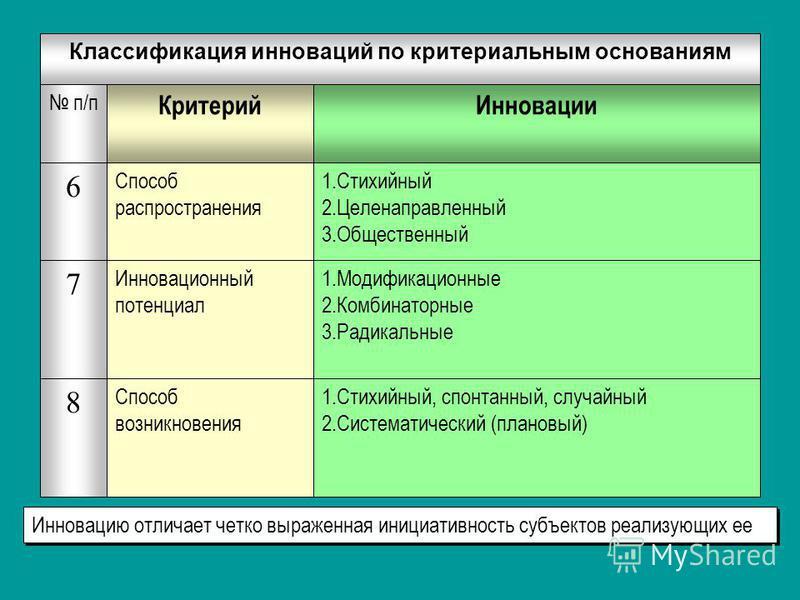 1.Стихийный, спонтанный, случайный 2. Систематический (плановый) Способ возникновения 1. Модификационные 2. Комбинаторные 3. Радикальные Инновационный потенциал 1. Стихийный 2. Целенаправленный 3. Общественный Способ распространения 8 7 6 Инновации К
