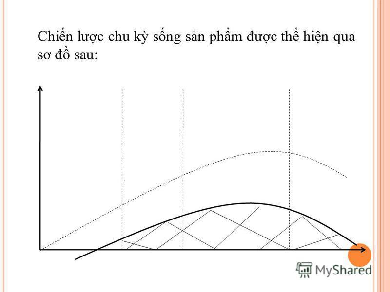 Chin lưc chu k sng sn phm đưc th hin qua sơ đ sau: