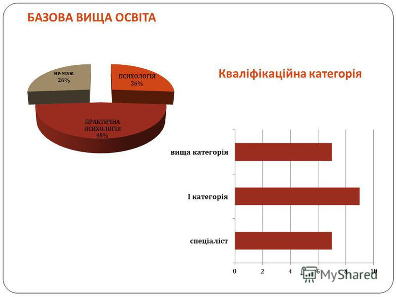 БАЗОВА ВИЩА ОСВІТА Кваліфікаційна категорія